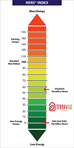 HERS Ratings are an important understanding of a Net Zero Energy home from TerraWise Homes.